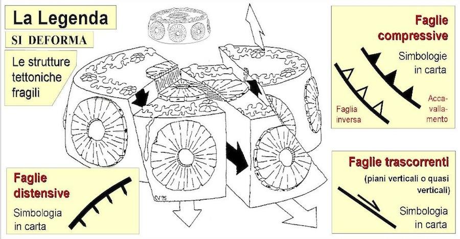 Fig. 6 - La legenda tettonica (SI DEFORMA) riporta, tra le tante informazioni, i simboli in uso per i vari tipi di faglie (le rotture con spostamento). In carta si trasformano in dati lineari.