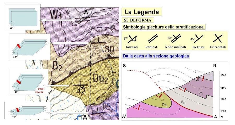 Fig. 7 - La legenda tettonica (SI DEFORMA) comprende anche le simbologie degli assetti della stratificazione. Come si vede il loro utilizzo è fondamentale nella esecuzione delle sezioni geologiche, che rappresentano uno degli elementi a cornice delle carte geologiche.