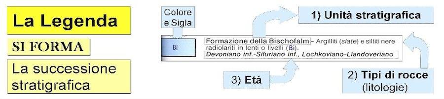 Fig. 4 - La legenda stratigrafica (SI FORMA) è un insieme di tasselli colorati corredati da essenziali ma esaurienti informazioni: rappresentano le carte d'identità delle singole unità rocciose.