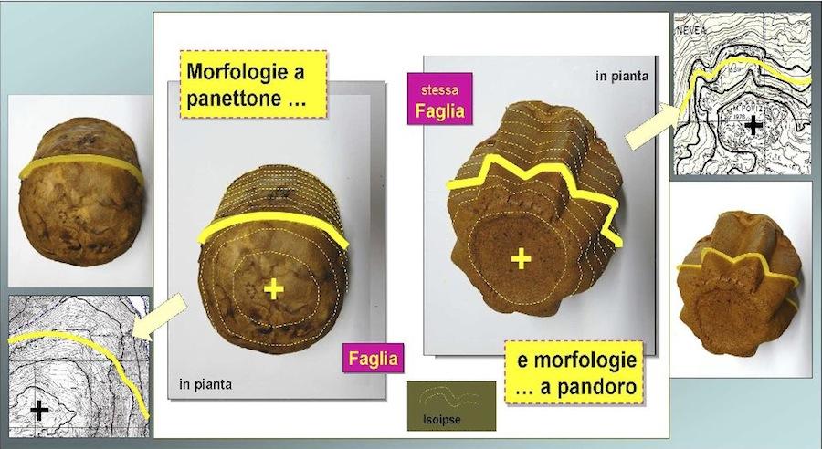 Fig. 5 - Gran parte delle morfologie dei territori montani è assimilabile a due forme base: panettone e pandoro! Rendersene conto semplifica la lettura delle carte topografiche, l'indispensabile supporto fisico sul quale si disegnano le carte geologiche.