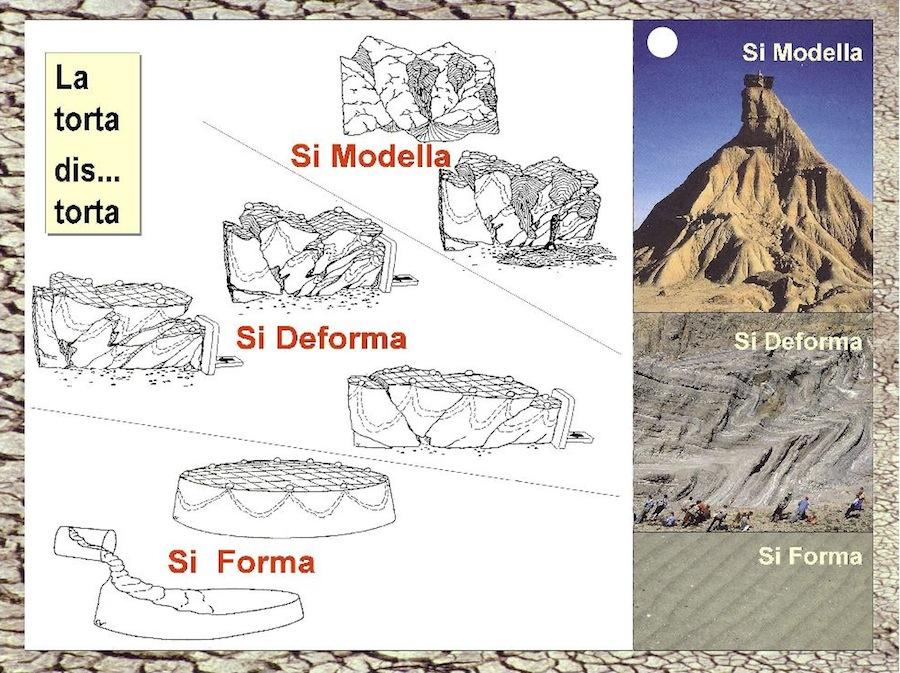 Fig. 2 - Una successione rocciosa che costituisce i rilievi di una catena montuosa racchiude in sé una storia geologica molto spesso lunga e complessa. Pur tuttavia è sintetizzabile in tre sole tappe evolutive. Dapprima SI FORMA, in seguito SI DEFORMA e successivamente SI MODELLA, sotto l'azione del clima e delle acque superficiali. I materiali asportati sono poi depositati nelle pianure, nei delta e nei mari... E il ciclo ricomincia.